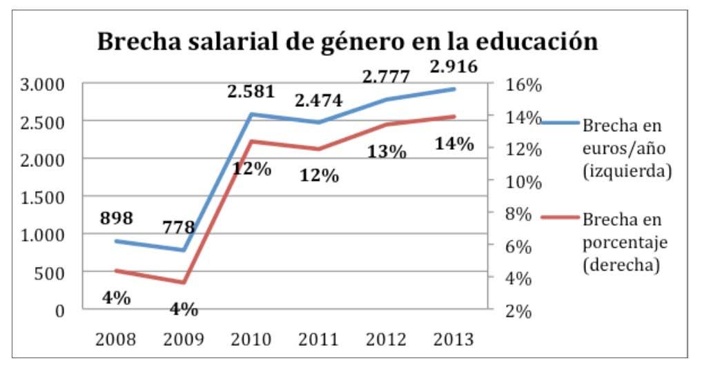 La creciente desigualdad y salarial en el sector BRECHA SALARIAL DE GENERO