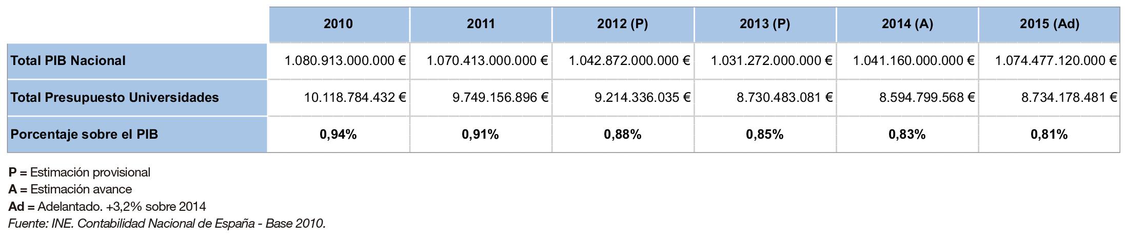 La-financiación-de-las-universidades-públicas-análisis-de-los-presupuestos-2010-15-y-de-las-cuentas-2010-14-graf-1.jpg