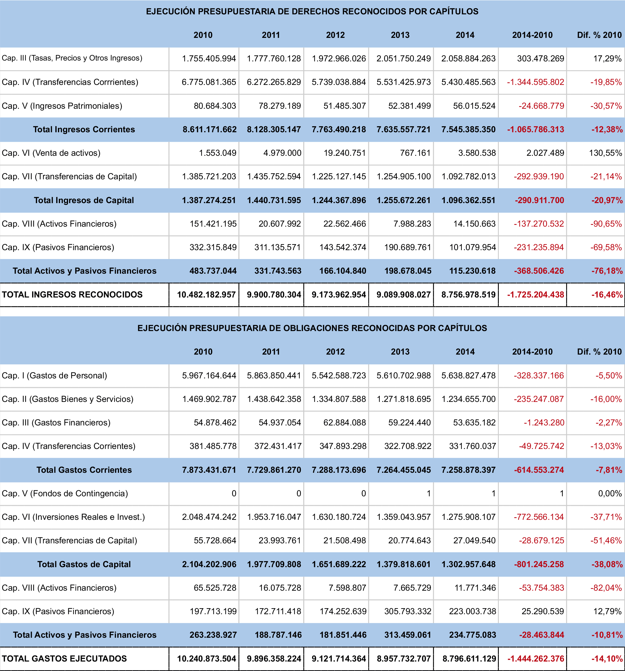 La-financiación-de-las-universidades-públicas-análisis-de-los-presupuestos-2010-15-y-de-las-cuentas-2010-14-graf-10.jpg