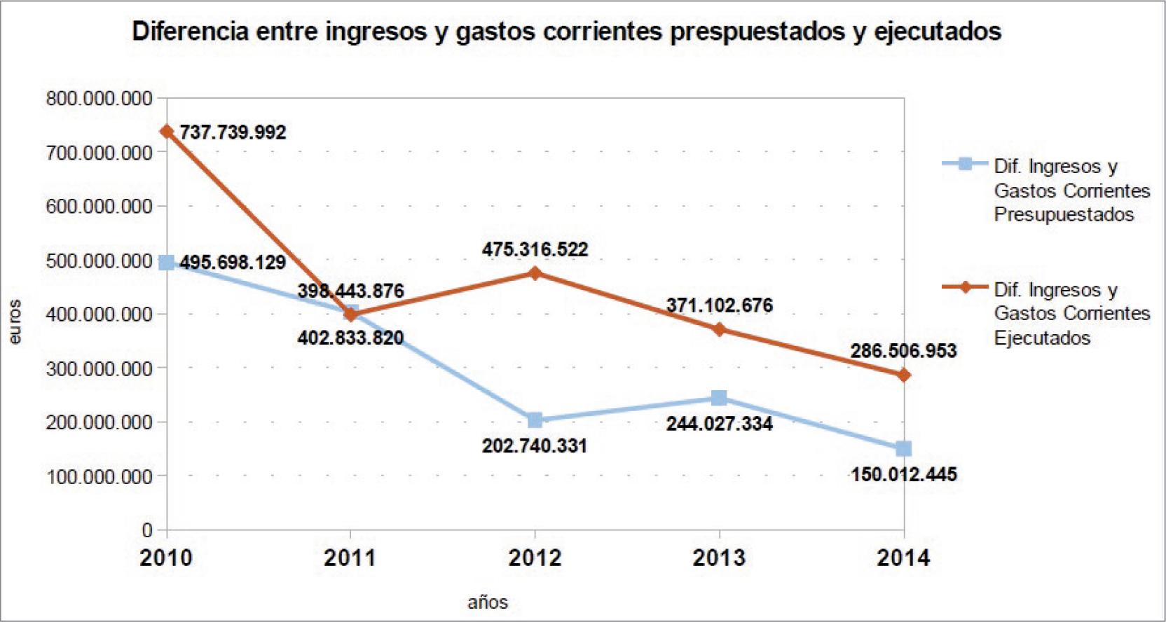 La-financiación-de-las-universidades-públicas-análisis-de-los-presupuestos-2010-15-y-de-las-cuentas-2010-14-graf-11.jpg