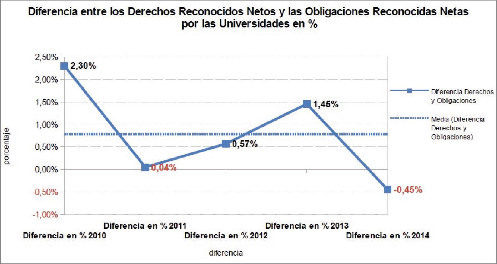 La-financiación-de-las-universidades-públicas-análisis-de-los-presupuestos-2010-15-y-de-las-cuentas-2010-14-graf-12.jpg