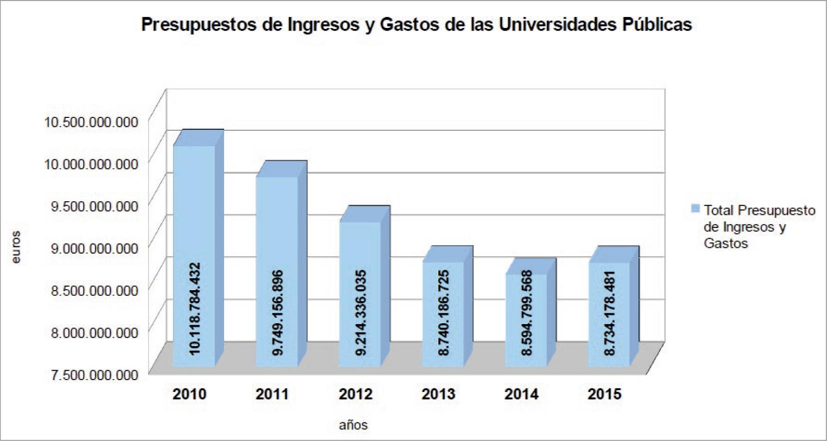 La-financiación-de-las-universidades-públicas-análisis-de-los-presupuestos-2010-15-y-de-las-cuentas-2010-14-graf-2.jpg
