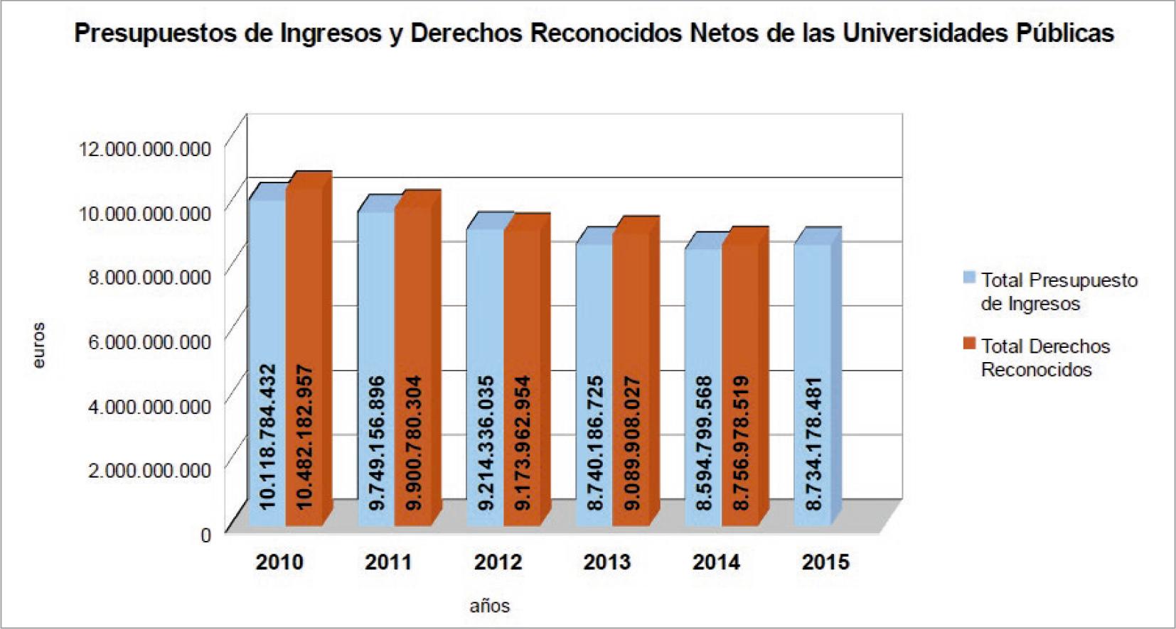 La-financiación-de-las-universidades-públicas-análisis-de-los-presupuestos-2010-15-y-de-las-cuentas-2010-14-graf-5.jpg