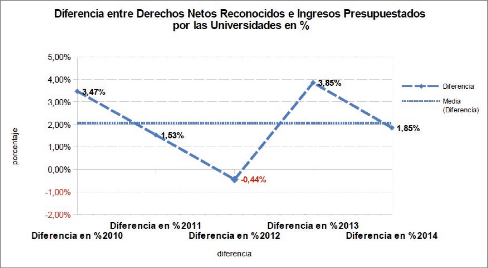 La-financiación-de-las-universidades-públicas-análisis-de-los-presupuestos-2010-15-y-de-las-cuentas-2010-14-graf-6.jpg