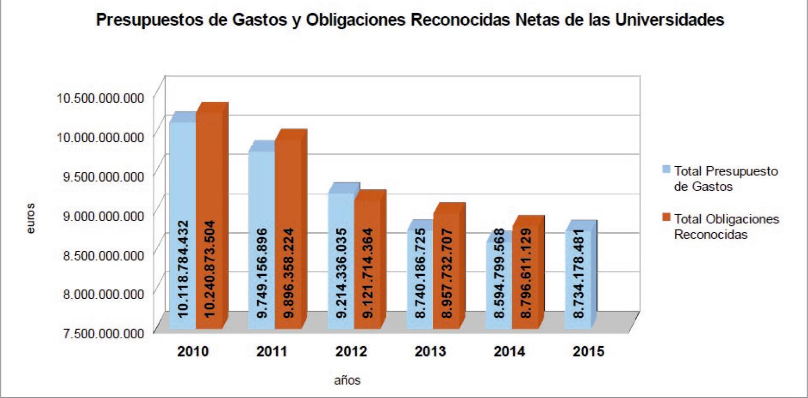 La-financiación-de-las-universidades-públicas-análisis-de-los-presupuestos-2010-15-y-de-las-cuentas-2010-14-graf-7.jpg