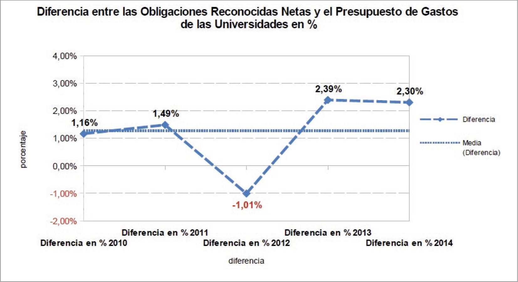 La-financiación-de-las-universidades-públicas-análisis-de-los-presupuestos-2010-15-y-de-las-cuentas-2010-14-graf-8.jpg
