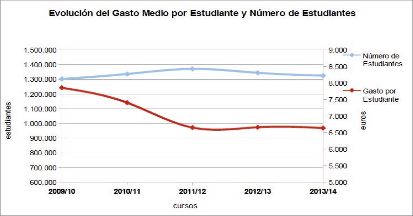La-financiación-de-las-universidades-públicas-análisis-de-los-presupuestos-2010-15-y-de-las-cuentas-2010-14-graf-9.jpg